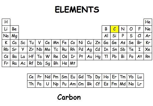 Element project lessons tes teach 3 urtaz Choice Image