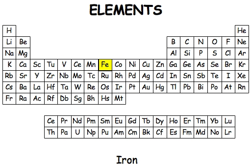 Irong it can be found in the middle of the periodic table and has an atomic number of 26 iron is a metal and has many uses eg making cars bridges and cutlery urtaz Images