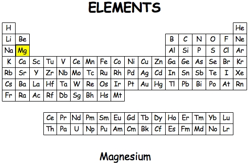 Magnesiumg the table and has atomic number 12 its a very reactive element to see what i mean click on the link below to look at the laboratory video magnesium urtaz