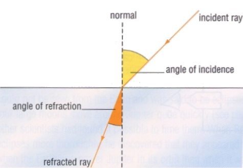 The Angle of Incidence