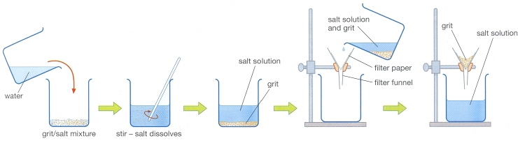 separation of sand and salt The purpose of the experiment was to separate an initial heterogeneous mixture composed of 500 grams of salt, 200 grams of sand, 500 ml of water, 1500 grams of pebbles, and 100 gram of.