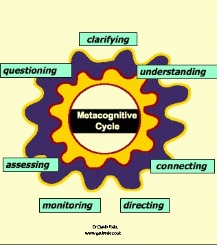 assessment of metacognitive learning skills in What metacognition research adds to the conversation about student success is an emphasis on the go to assessments of learning: metacognitive strategies.