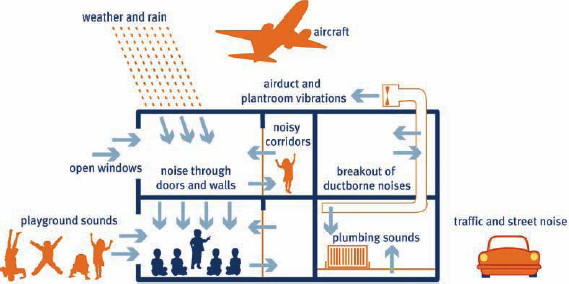ambient noise level and chuck Full-text paper (pdf): study and reduction of noise from a pneumatic nail gun.