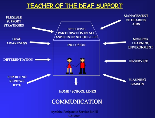 teaching strategies for hearing impaired students